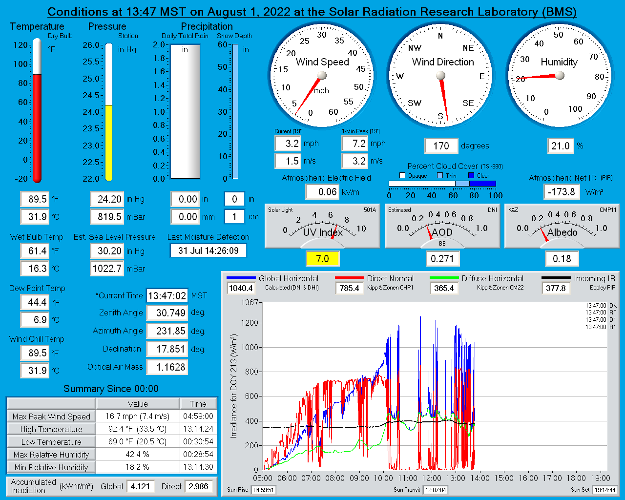 NREL Solar Radiation Research Laboratory (BMS) Real-Time Weather Display