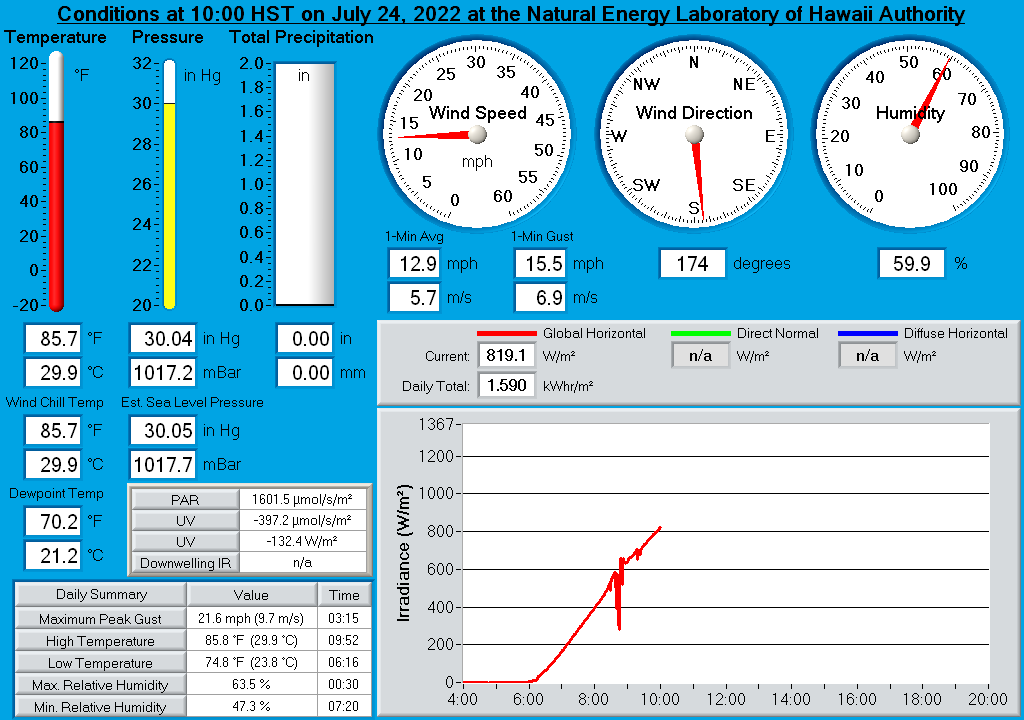 Natural Energy Laboratory of Hawaii Authority Real-Time Weather Display