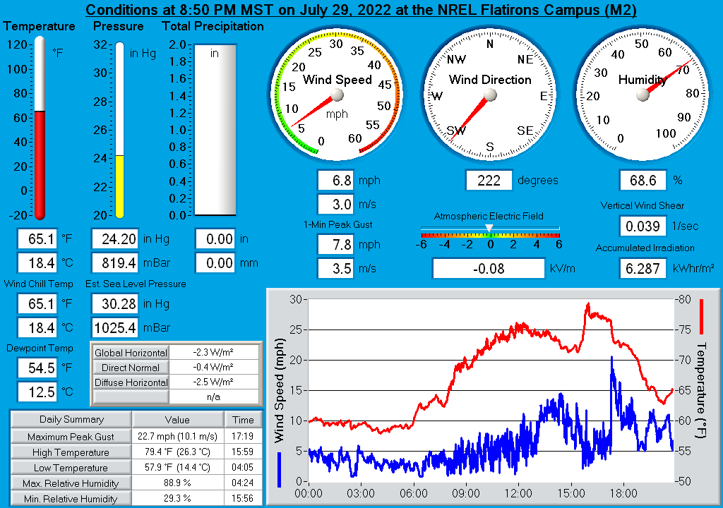 NWTC M2 Real-Time Weather Display